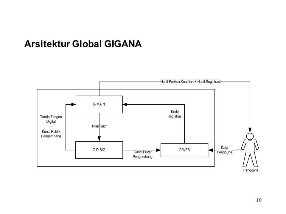 Arsitektur Global GIGANA