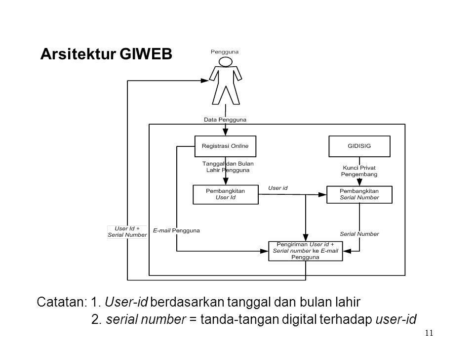 Arsitektur GIWEB Catatan: 1. User-id berdasarkan tanggal dan bulan lahir.