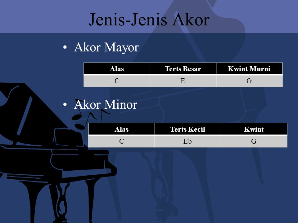 Jenis-Jenis Akor Akor Mayor Akor Minor AS Alas Terts Besar Kwint Murni