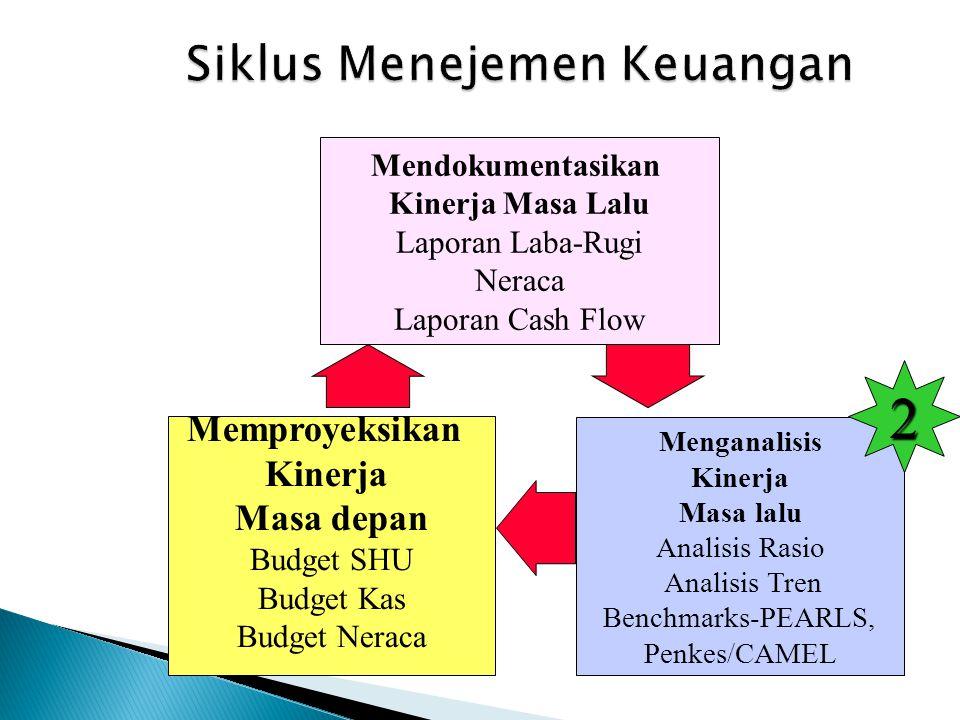 Siklus Menejemen Keuangan
