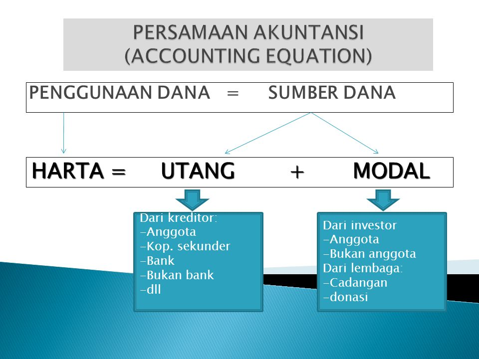 PERSAMAAN AKUNTANSI (ACCOUNTING EQUATION)