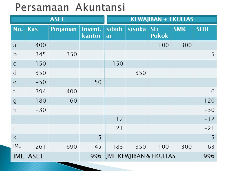 Persamaan Akuntansi JML ASET ASET KEWAJIBAN + EKUITAS No. Kas Pinjaman