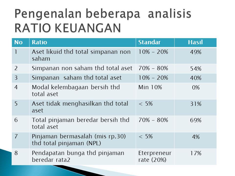 Pengenalan beberapa analisis RATIO KEUANGAN