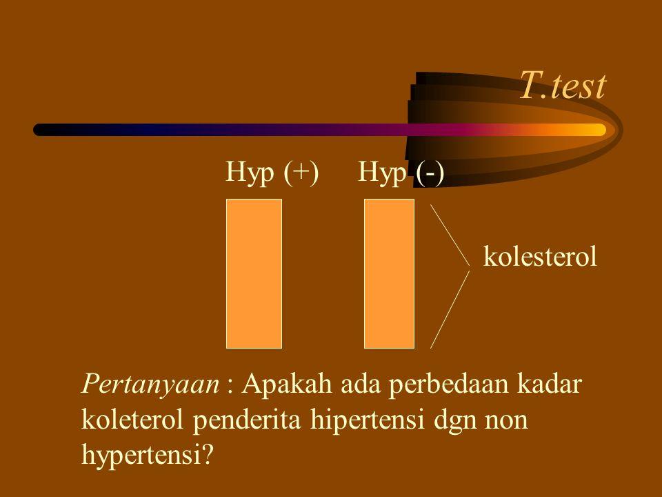 T.test Hyp (+) Hyp (-) kolesterol