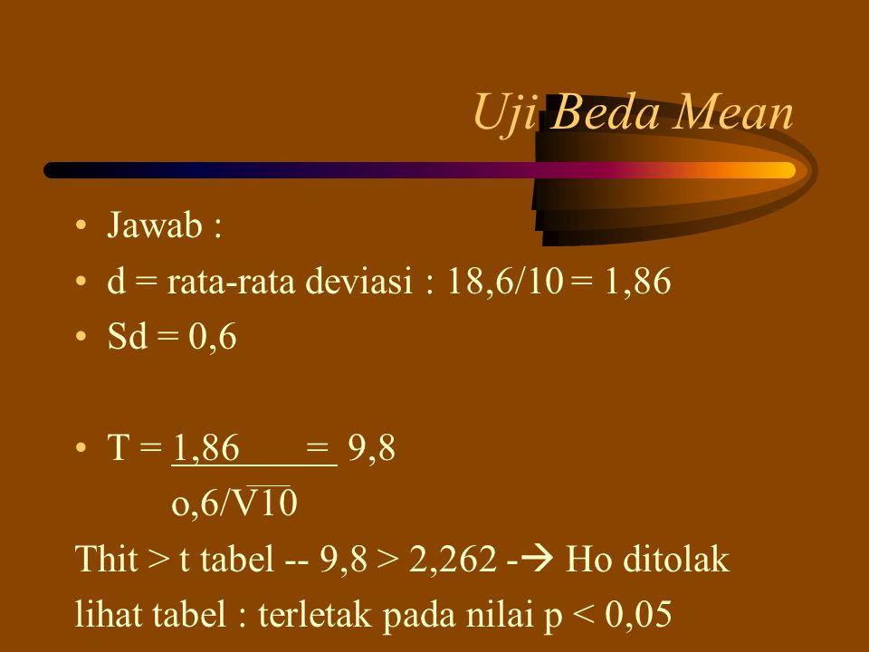 Uji Beda Mean Jawab : d = rata-rata deviasi : 18,6/10 = 1,86 Sd = 0,6