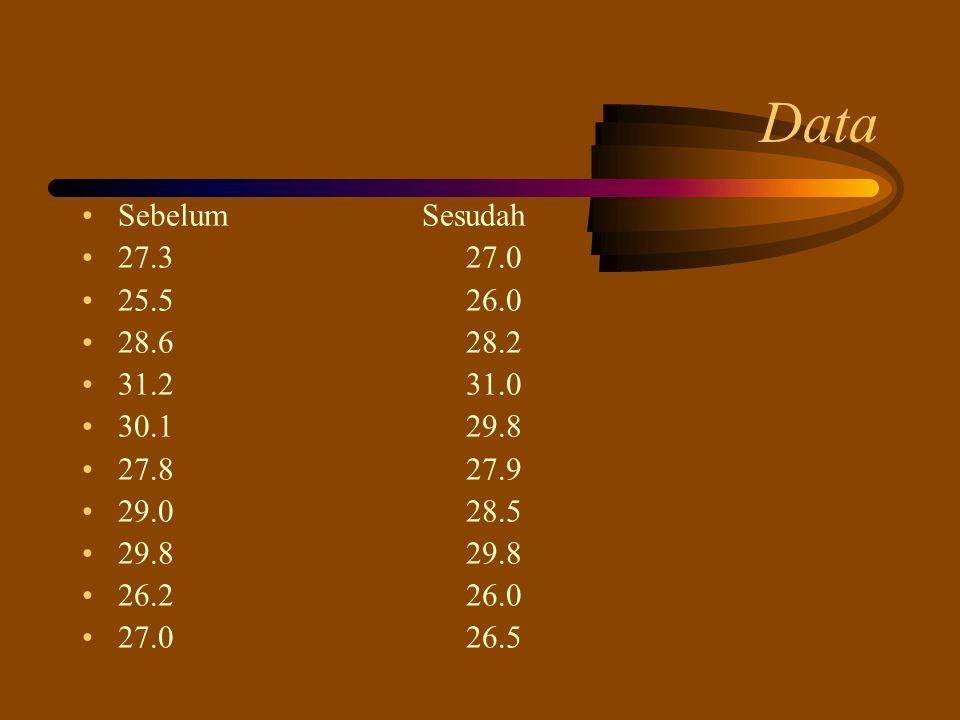 Data Sebelum Sesudah. 27.3 27.0. 25.5 26.0. 28.6 28.2. 31.2 31.0.