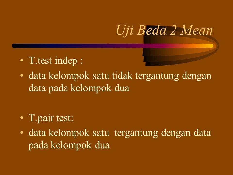 Uji Beda 2 Mean T.test indep :