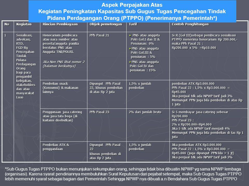 Aspek Perpajakan Atas Kegiatan Peningkatan Kapasitas Sub Gugus Tugas Pencegahan Tindak Pidana Perdagangan Orang (PTPPO) (Penerimanya Pemerintah*)