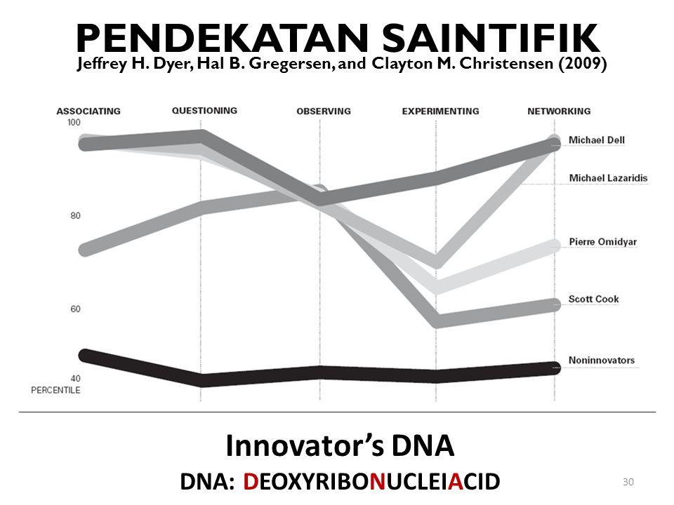 DNA: DEOXYRIBONUCLEIACID