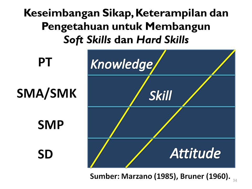 Keseimbangan Sikap, Keterampilan dan Pengetahuan untuk Membangun Soft Skills dan Hard Skills