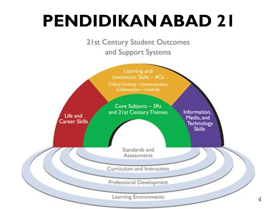 PENDIDIKAN ABAD 21 TIMSS Trends in International Mathematics and Science Study.