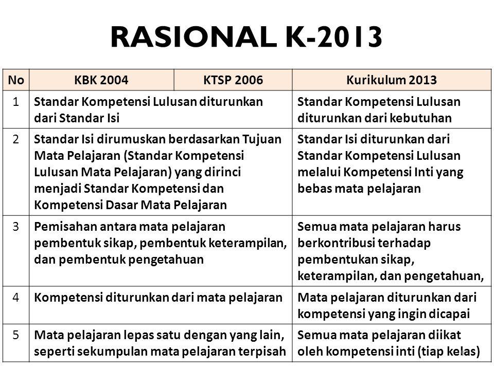 RASIONAL K-2013 No KBK 2004 KTSP 2006 Kurikulum 2013 1