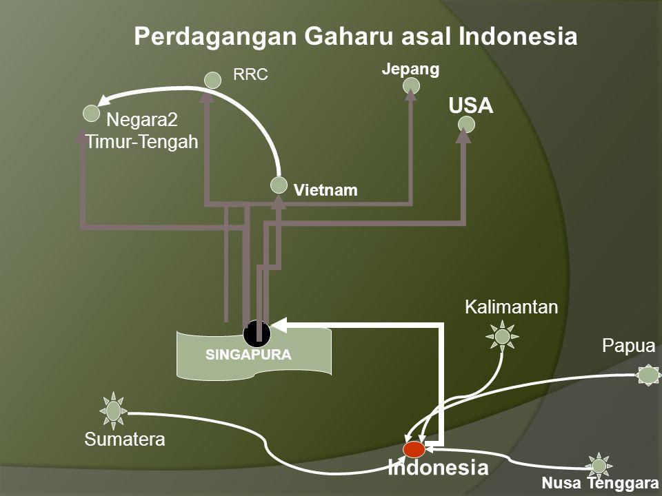 Perdagangan Gaharu asal Indonesia