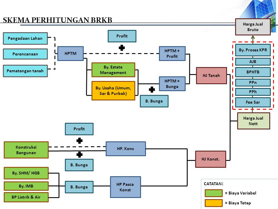 By. Usaha (Umum, Sar & Purbak)