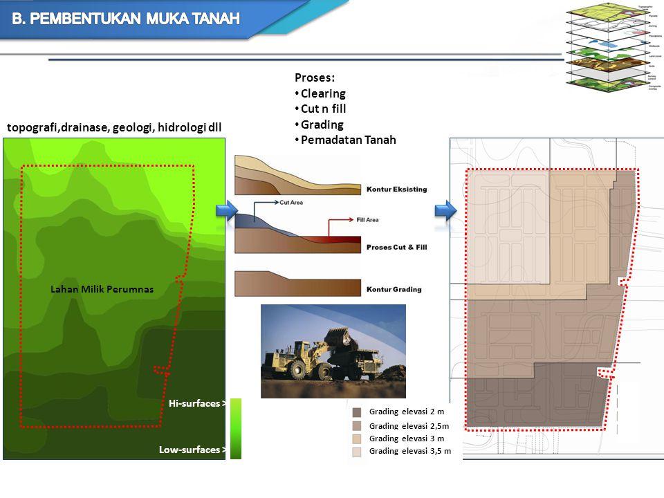topografi,drainase, geologi, hidrologi dll