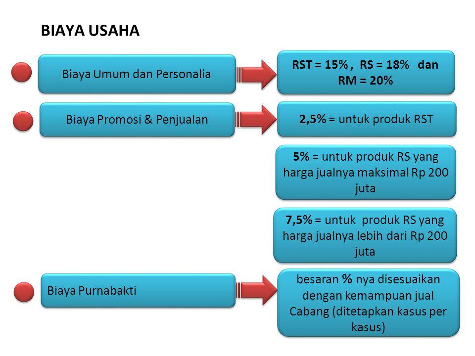 BIAYA USAHA RST = 15% , RS = 18% dan RM = 20%