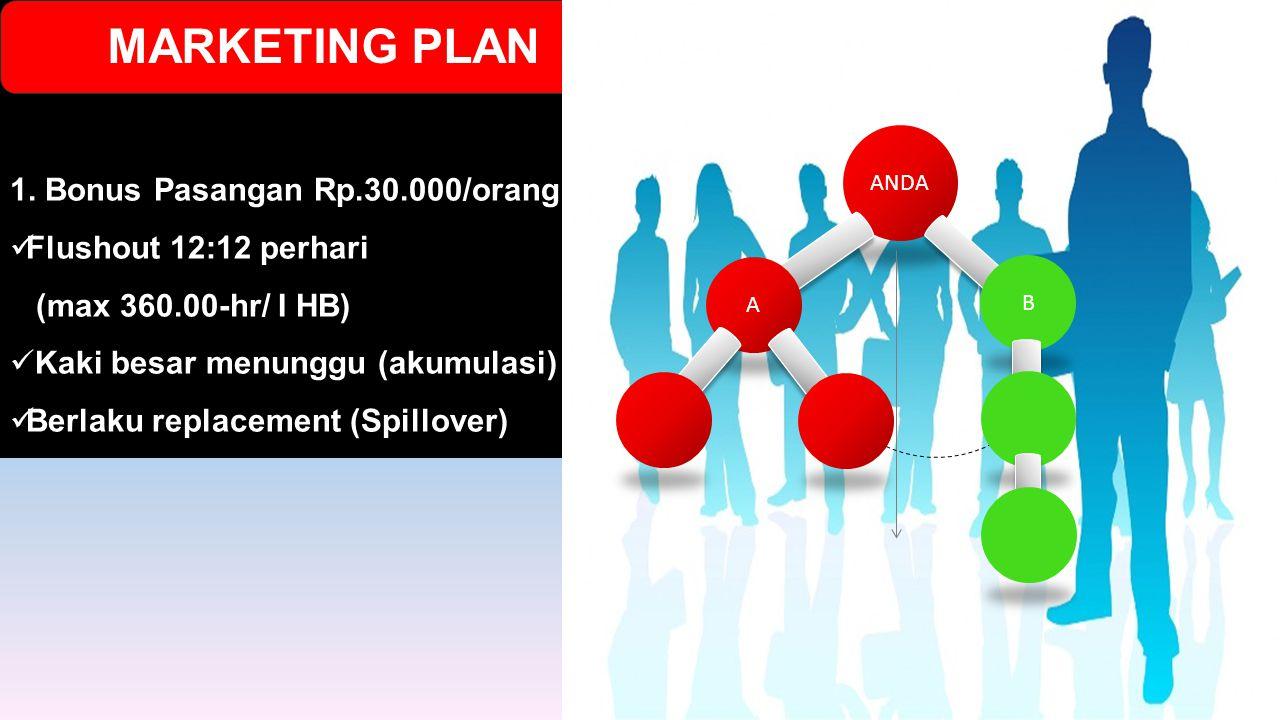 MARKETING PLAN 1. Bonus Pasangan Rp.30.000/orang