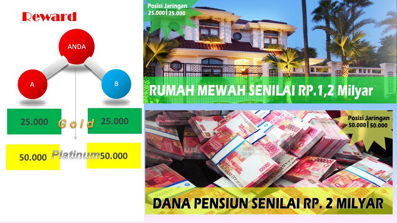Reward ANDA A B 25.000 25.000 G o l d 50.000 50.000 Platinum