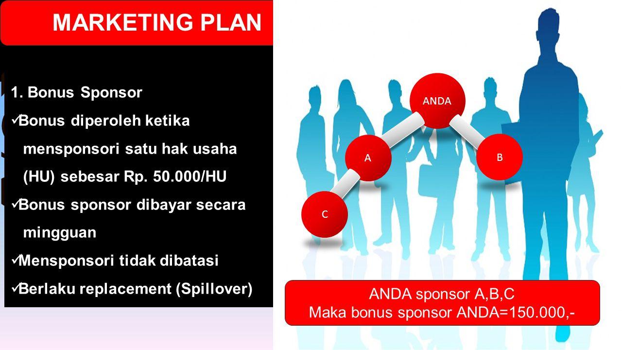 Maka bonus sponsor ANDA=150.000,-