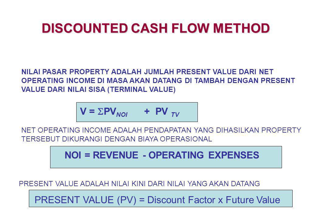 DISCOUNTED CASH FLOW METHOD NOI = REVENUE - OPERATING EXPENSES
