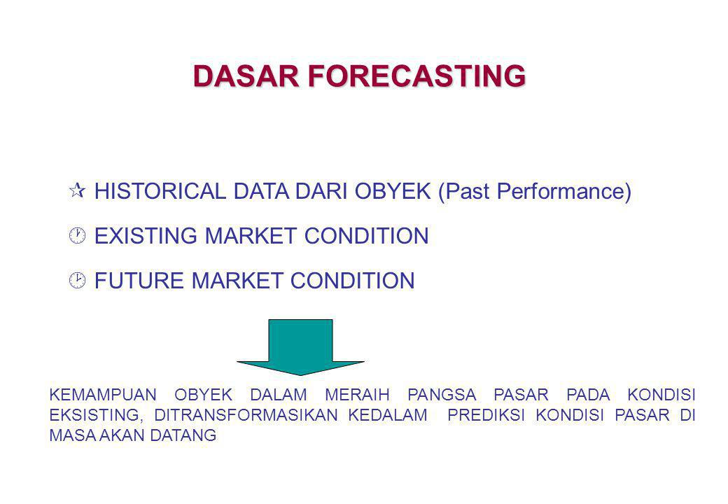 DASAR FORECASTING HISTORICAL DATA DARI OBYEK (Past Performance)