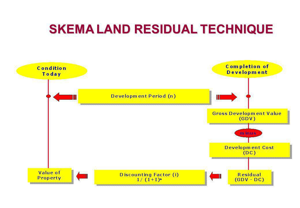 SKEMA LAND RESIDUAL TECHNIQUE