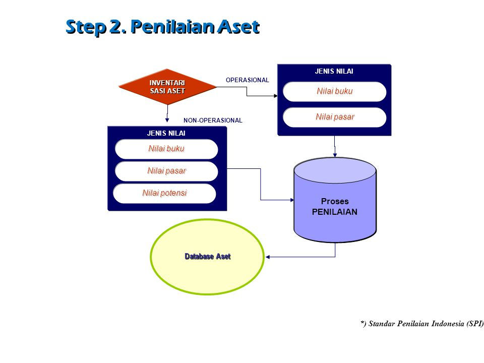 Step 2. Penilaian Aset Proses PENILAIAN Nilai buku Nilai pasar