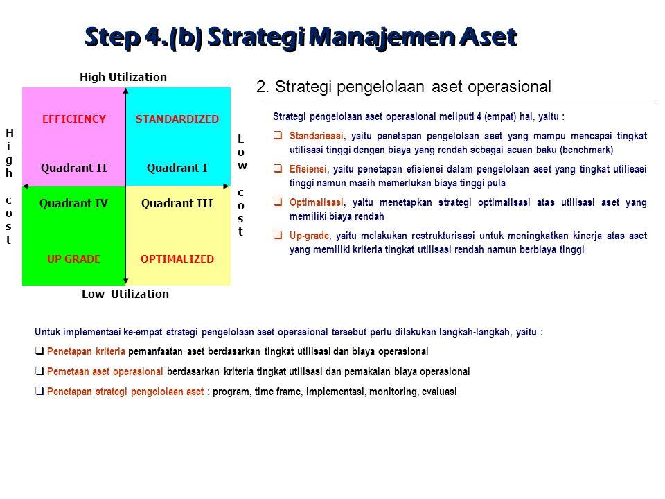 Step 4.(b) Strategi Manajemen Aset