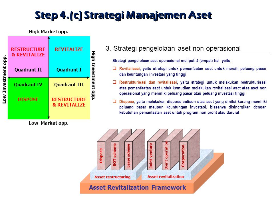 Asset Revitalization Framework