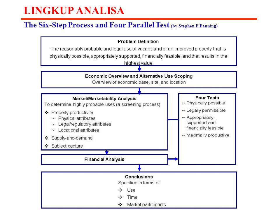 LINGKUP ANALISA The Six-Step Process and Four Parallel Test (by Stephen F.Fanning) Problem Definition.