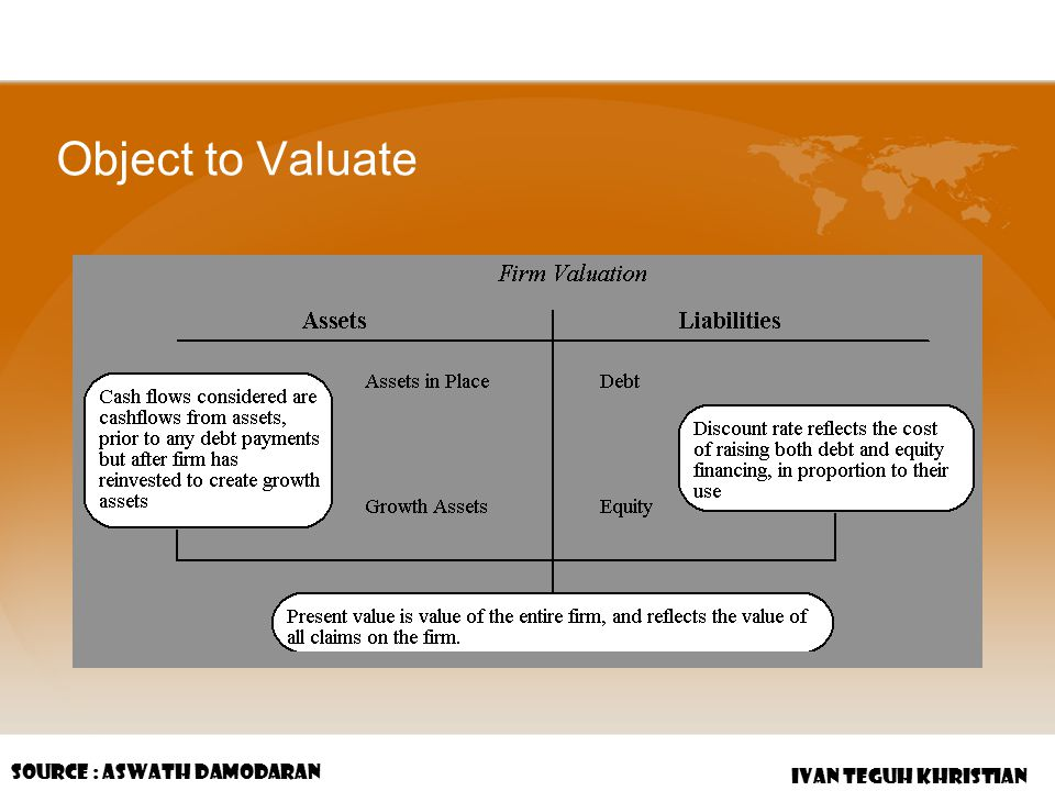 Object to Valuate Source : Aswath Damodaran IVAN TEGUH KHRISTIAN