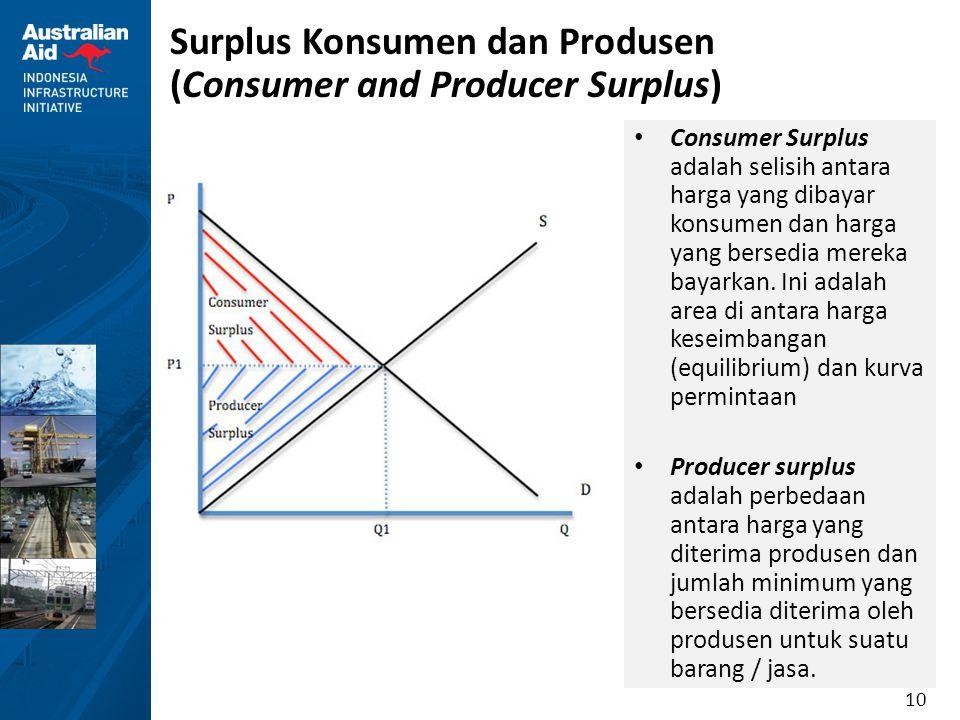 Surplus Konsumen dan Produsen (Consumer and Producer Surplus)