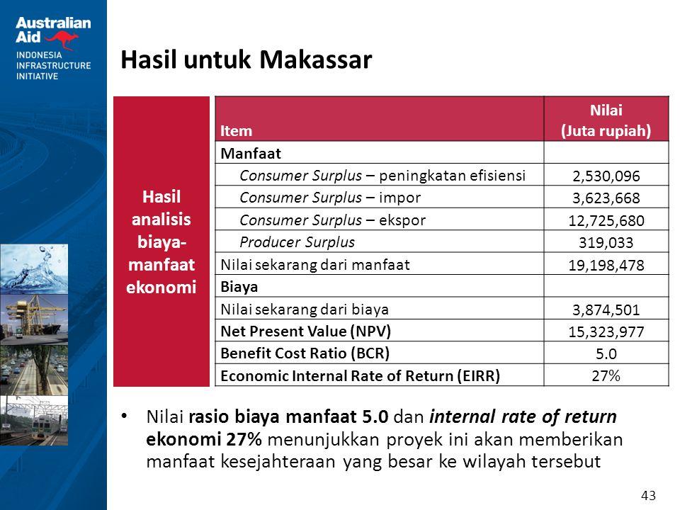 Hasil analisis biaya-manfaat ekonomi