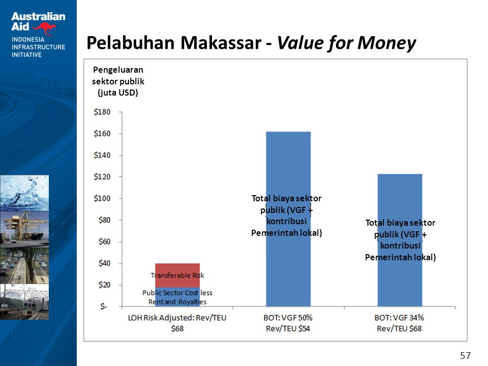 Pelabuhan Makassar - Value for Money