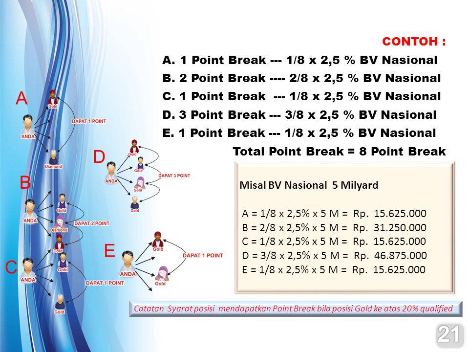 21 A D B E C CONTOH : 1 Point Break --- 1/8 x 2,5 % BV Nasional