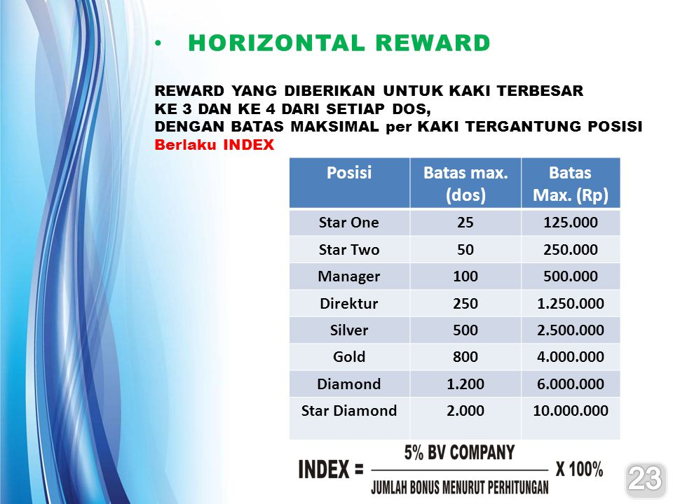 23 HORIZONTAL REWARD Posisi Batas max. (dos) Batas Max. (Rp) Star One
