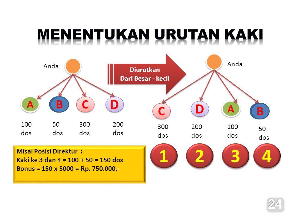 1 2 3 4 D D Menentukan Urutan Kaki A B C C A B 24 A A Diurutkan