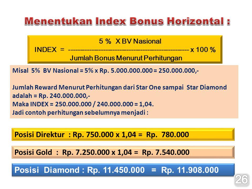 26 Menentukan Index Bonus Horizontal :
