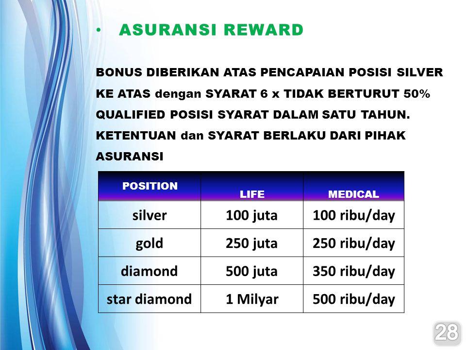 28 ASURANSI REWARD silver 100 juta 100 ribu/day gold 250 juta