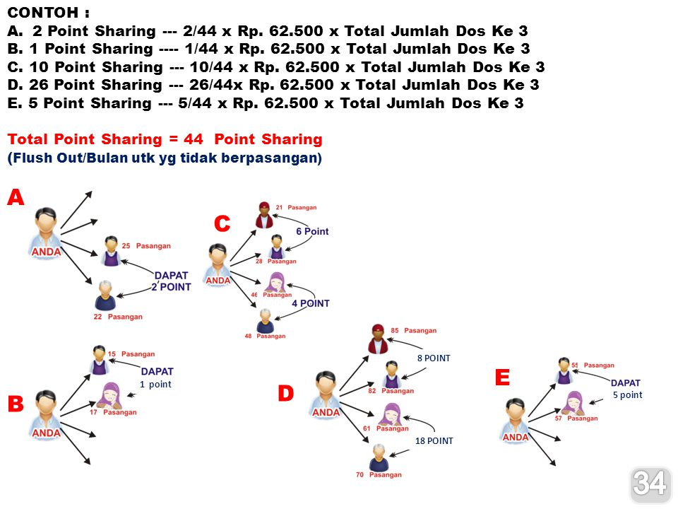 CONTOH : 2 Point Sharing --- 2/44 x Rp x Total Jumlah Dos Ke 3. B. 1 Point Sharing /44 x Rp x Total Jumlah Dos Ke 3.