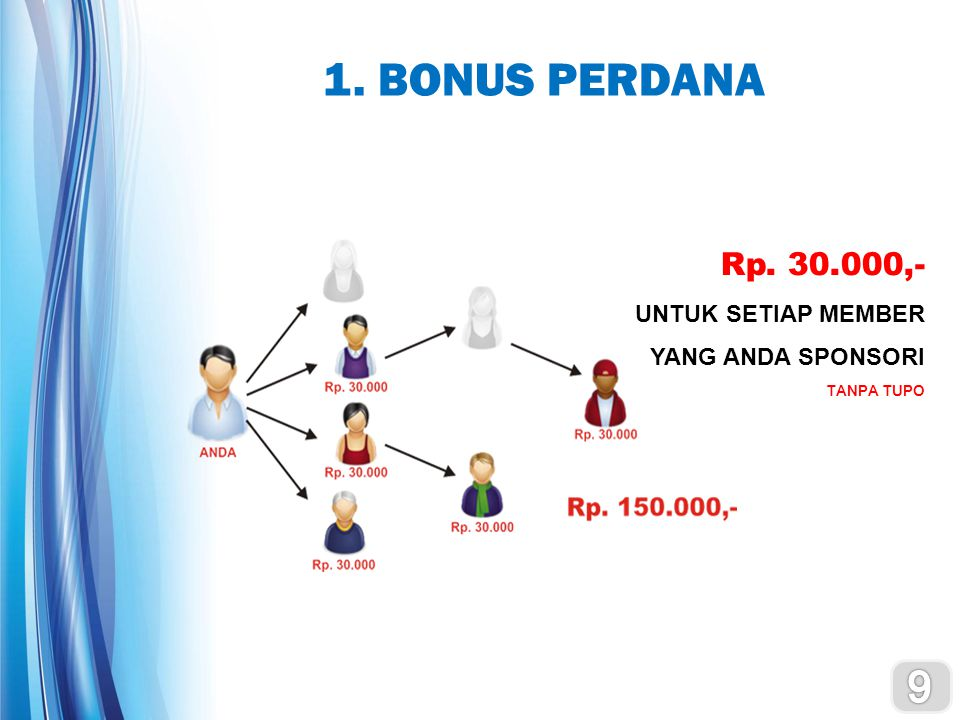 1. BONUS PERDANA 9 Rp. 30.000,- UNTUK SETIAP MEMBER YANG ANDA SPONSORI