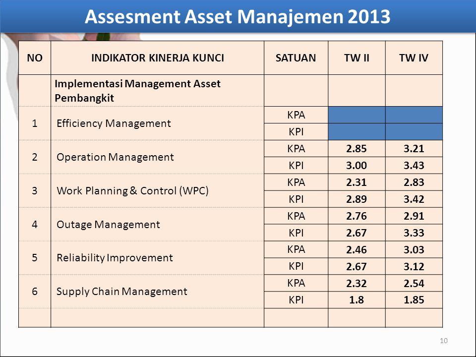 Assesment Asset Manajemen 2013 INDIKATOR KINERJA KUNCI
