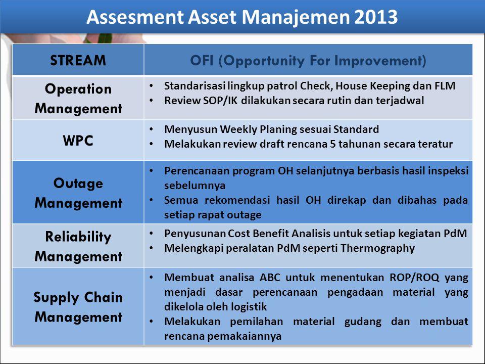 Assesment Asset Manajemen 2013