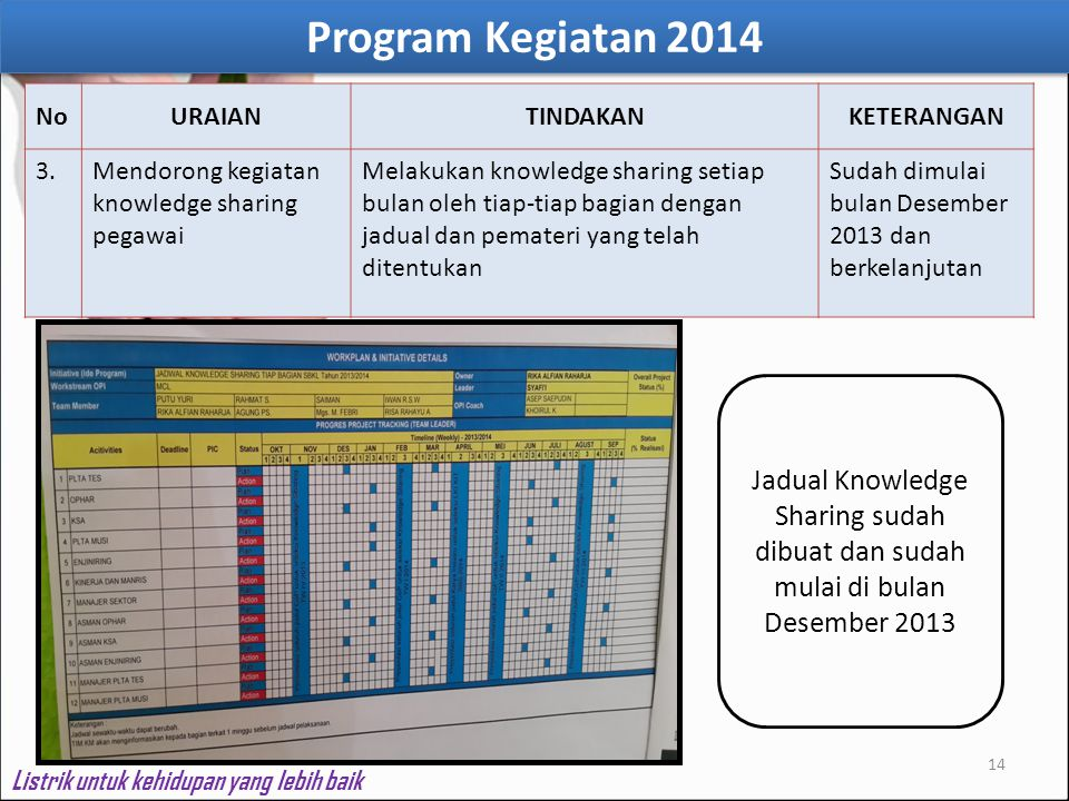 Program Kegiatan 2014 No. URAIAN. TINDAKAN. KETERANGAN. 3. Mendorong kegiatan knowledge sharing pegawai.