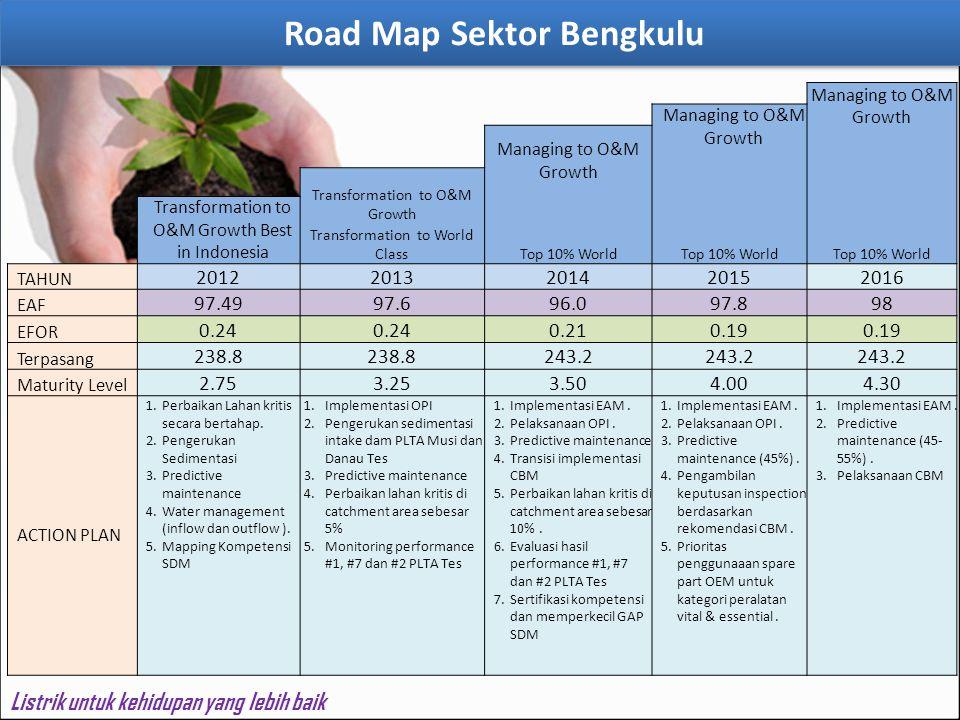 Road Map Sektor Bengkulu