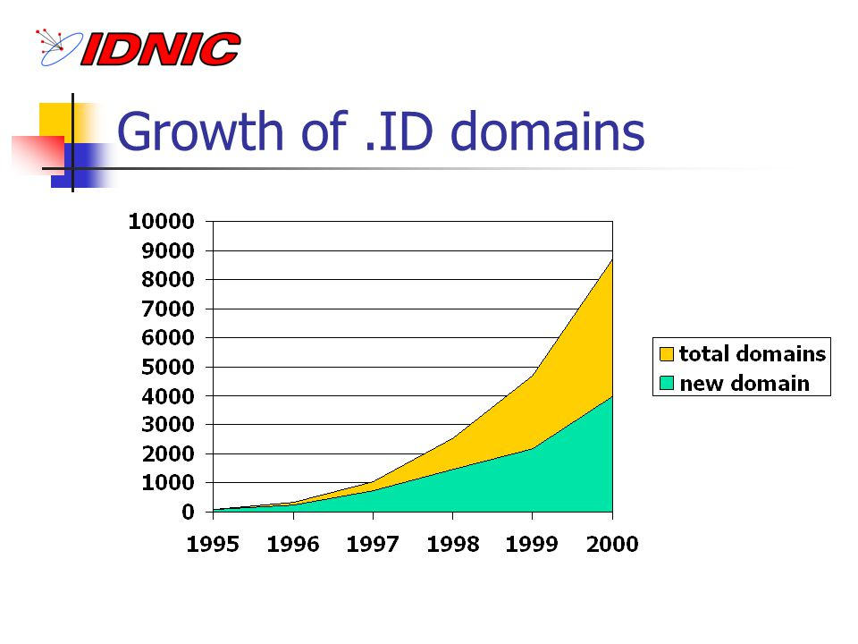 Growth of .ID domains