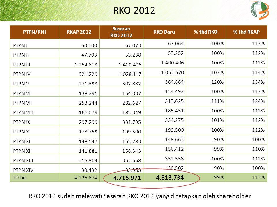 RKO 2012 PTPN/RNI. RKAP 2012. Sasaran. RKO 2012. RKO Baru % thd RKO. % thd RKAP. PTPN I. 60.100.