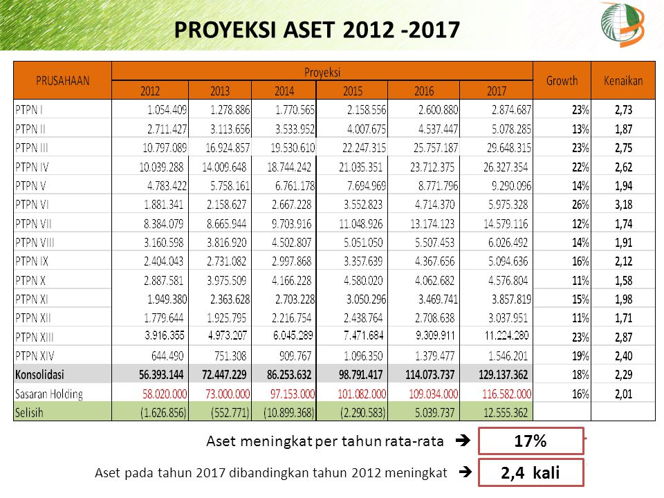 PROYEKSI ASET 2012 -2017 Aset meningkat per tahun rata-rata  17% Aset pada tahun 2017 dibandingkan tahun 2012 meningkat 