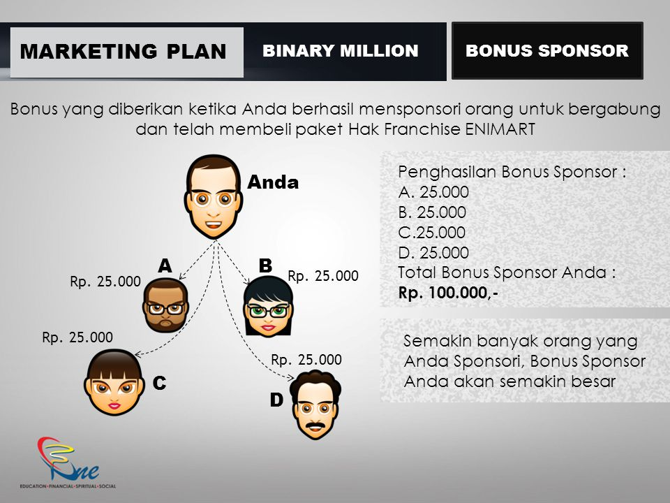 MARKETING PLAN Anda A B C D BINARY MILLION BONUS SPONSOR