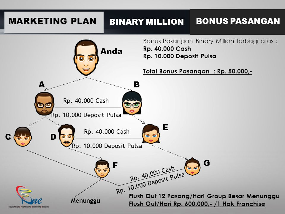 MARKETING PLAN BINARY MILLION BONUS PASANGAN Anda A B E C D G F